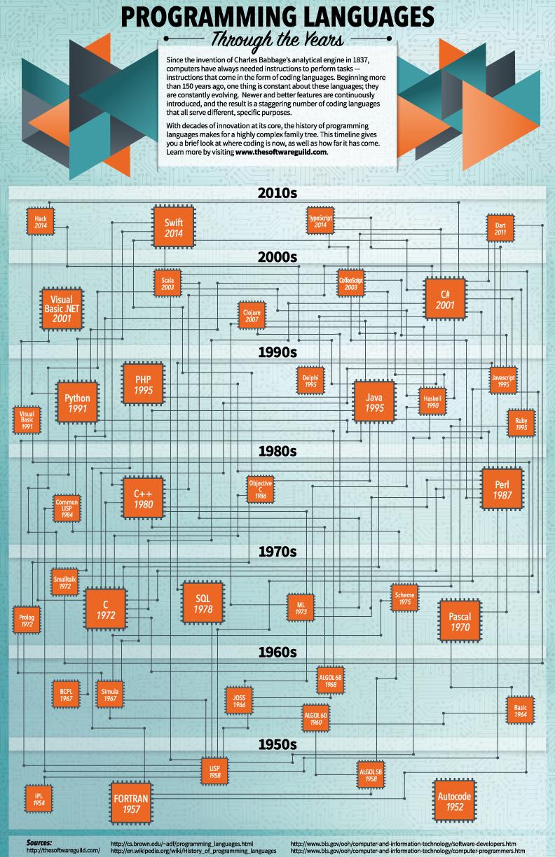 インフォグラフィック:プログラムの歴史は1952年から。未来のプログラマー需要は明るい