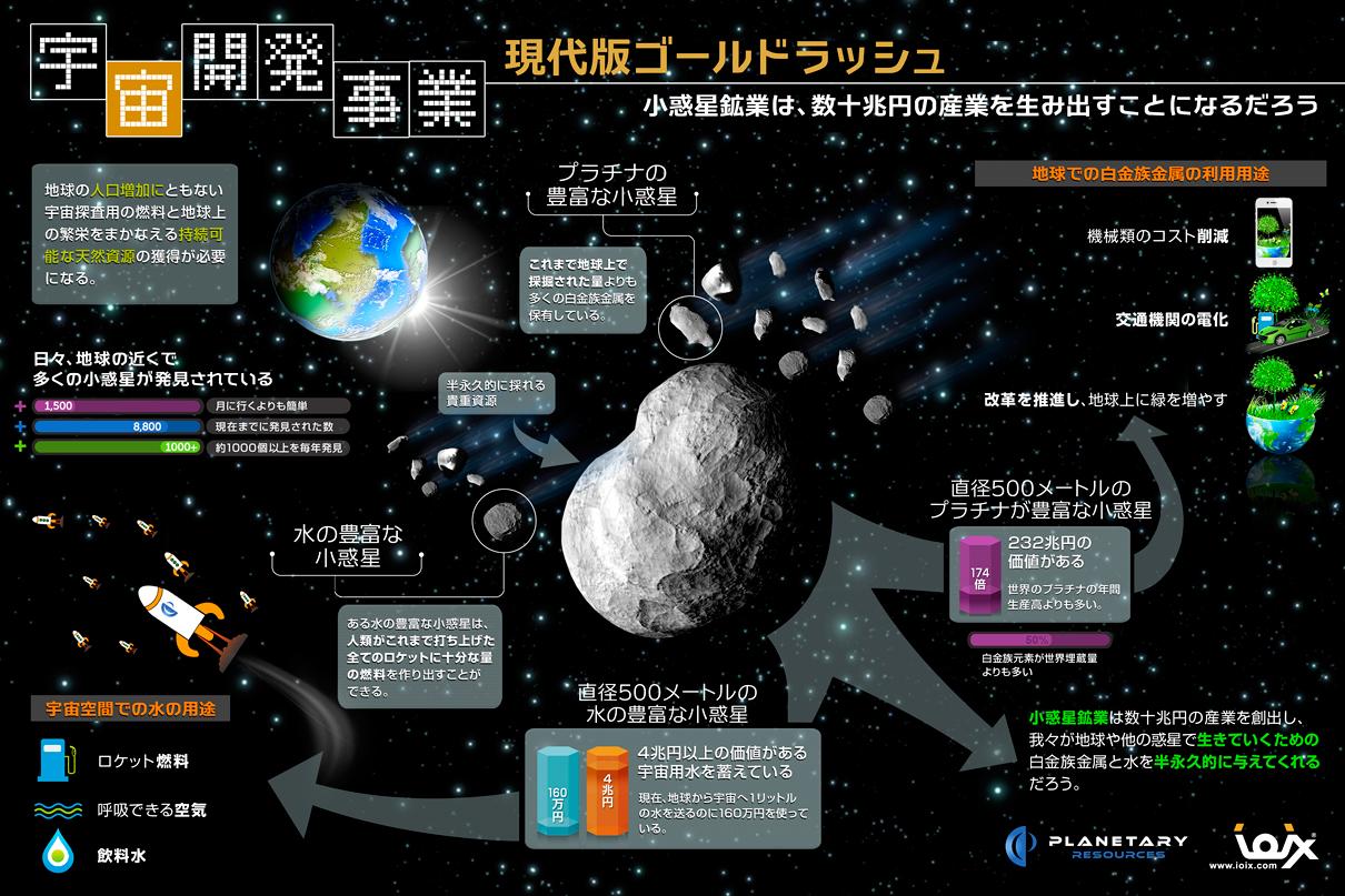 インフォグラフィック:地球を救う宇宙資源の可能性。未来の産業革命はもう間近