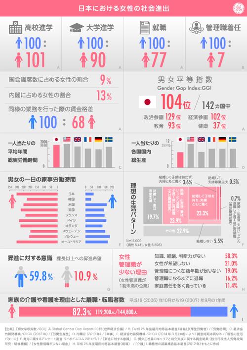 インフォグラフィック:女性の社会進出ができない日本。海外と同じくもっと女性を平等に