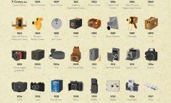 時系列で見るカメラの進化