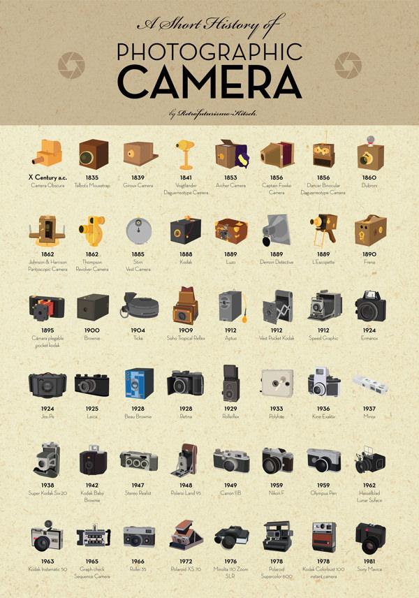 インフォグラフィック:カメラの歴史を時系列で見る。時代と共に変化するフォルム(形状)