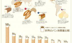世界のパン