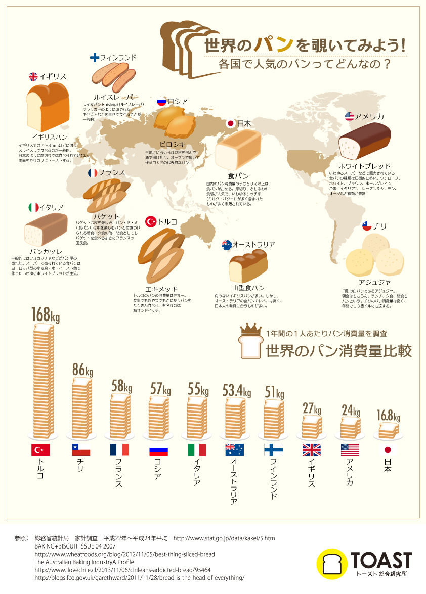 インフォグラフィック:世界一パンを食べる国は日本の10倍!朝から晩までパンx3