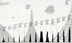 世界の高層建築物