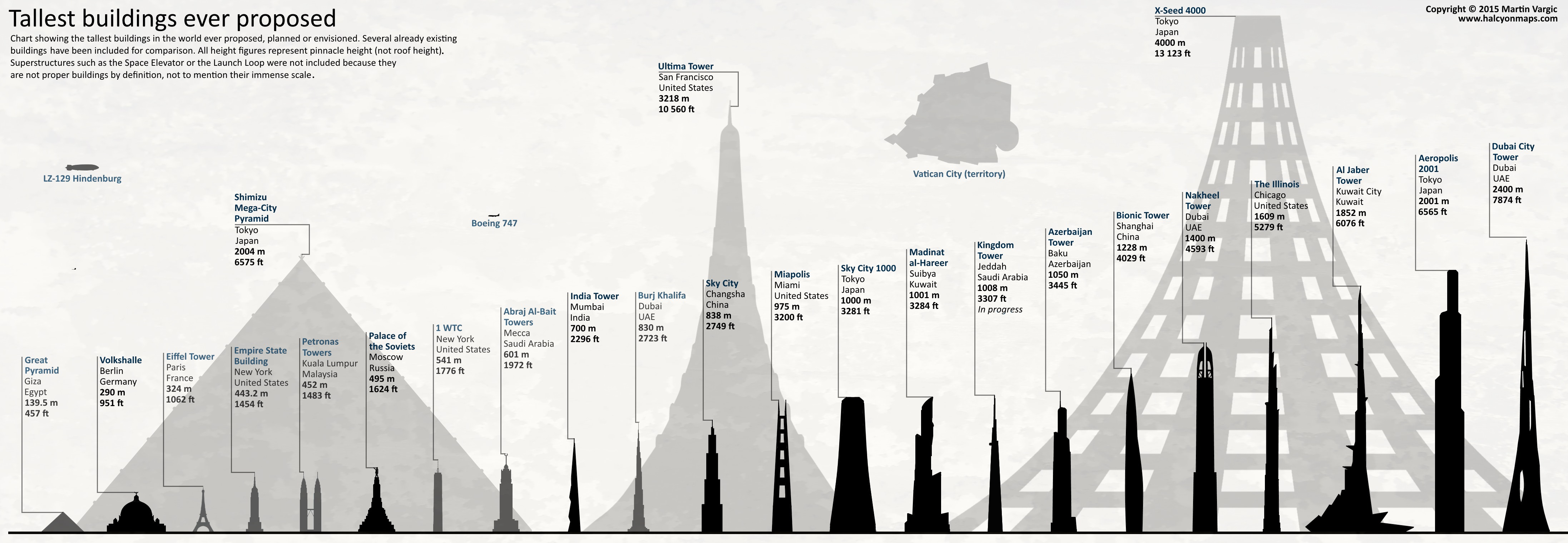 インフォグラフィック:高さ4kmの建築(日本)は実現可能?実現できれば世界一