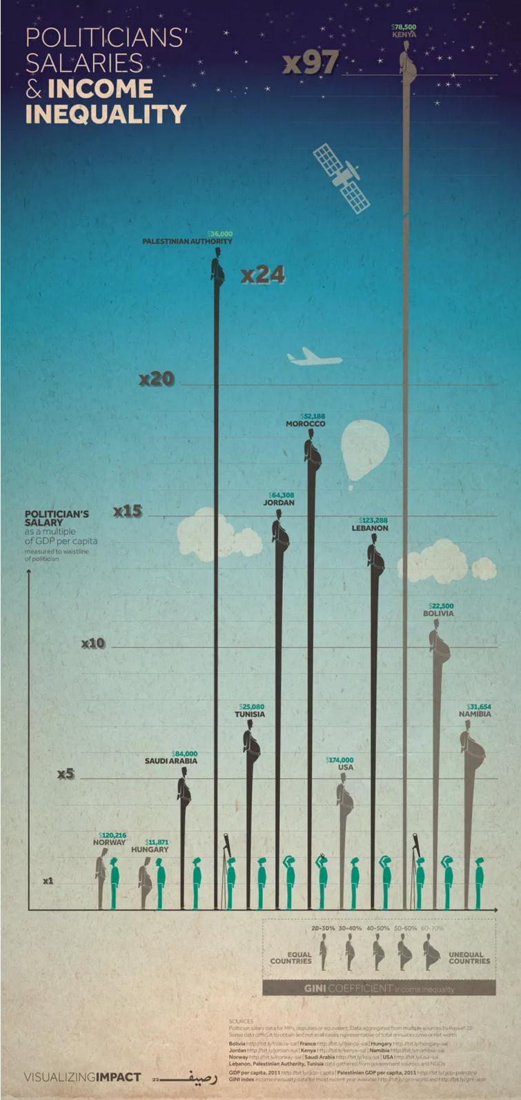 インフォグラフィック:国会議員年収が世界一高い日本。選挙=税金の使い道選択