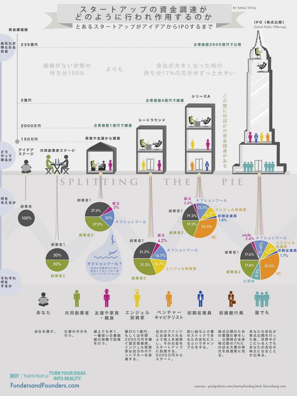 インフォグラフィック:資金調達は共同所有者を作ることから。会社設立から株式公開までの流れ