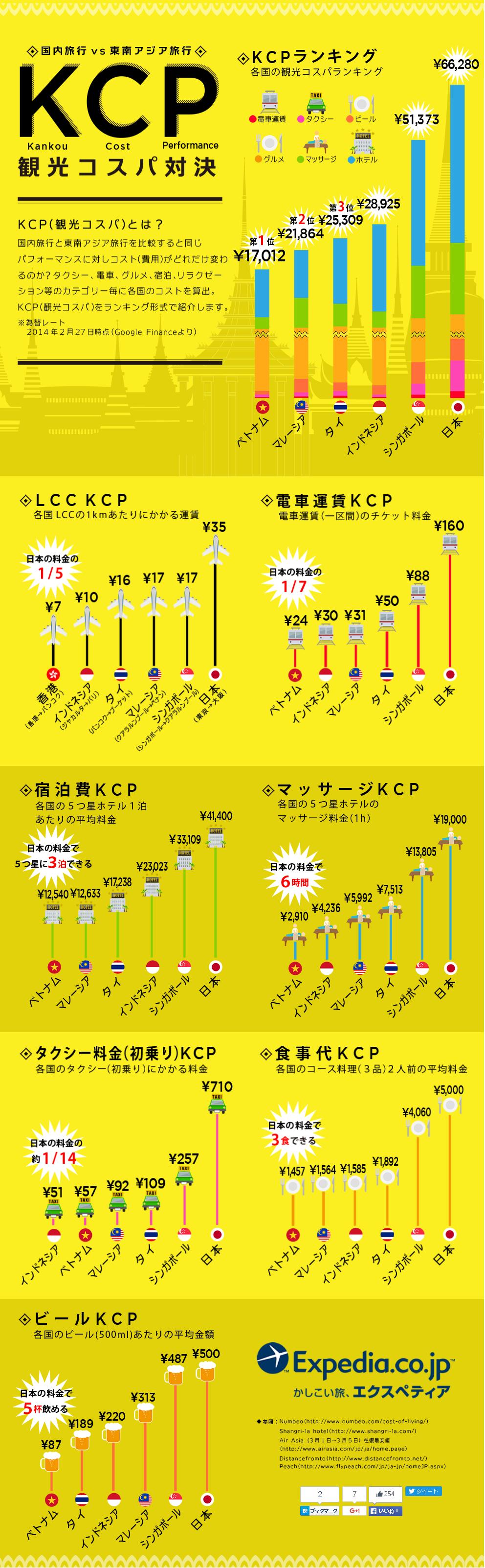インフォグラフィック:「海外旅行 × コスパ重視」の旅行先は東南アジアで決まり