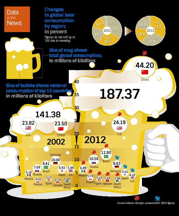 インフォグラフィック:ビールを世界一飲む国は昔はアメリカ、今は中国。需要が急拡大