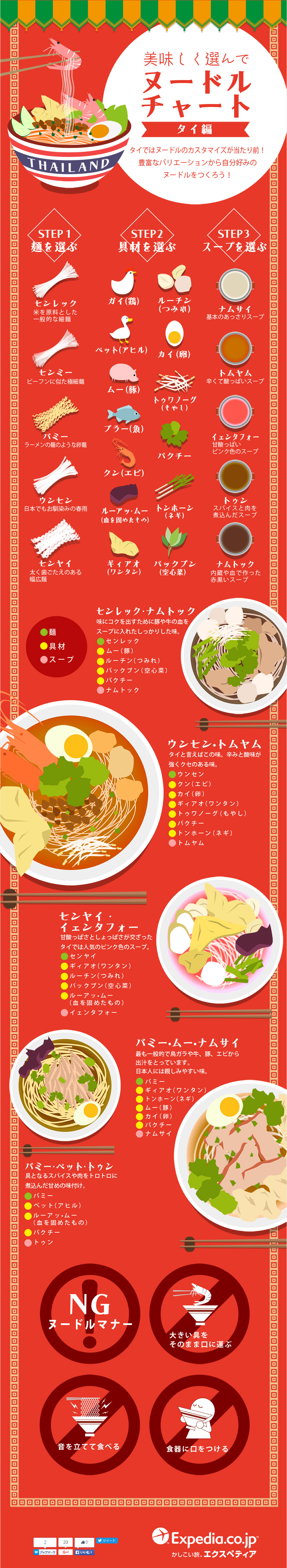 インフォグラフィック:タイヌードルの醍醐味は麺・具・スープを自分好みにアレンジ