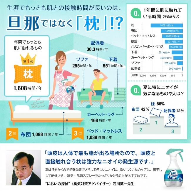 インフォグラフィック:枕の臭いは「頭の汗」と「脂」が原因。特に夏は寝具のケアが必須