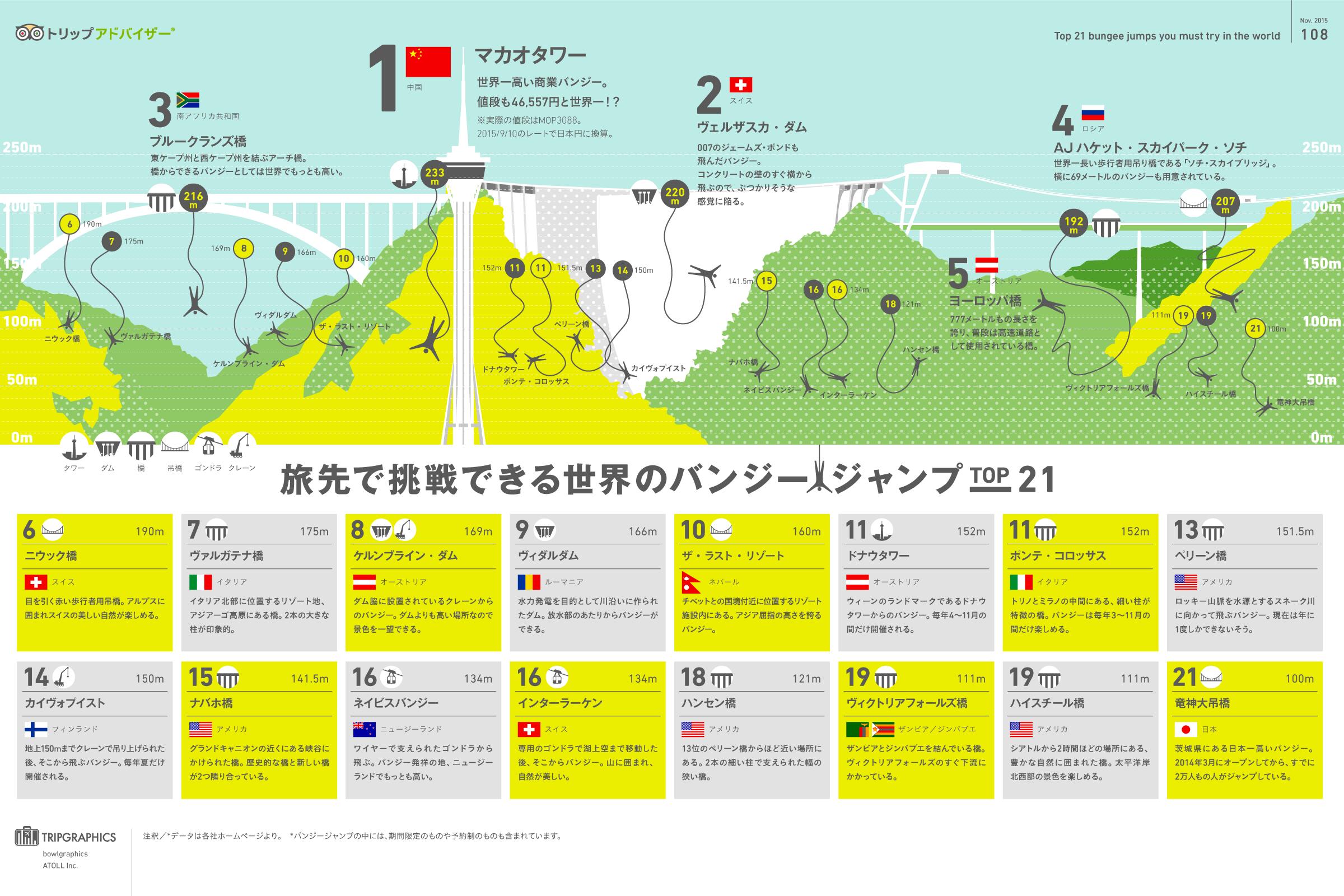 インフォグラフィック:バンジージャンプ世界一の高さは233m。日本一の竜神大吊橋は100m