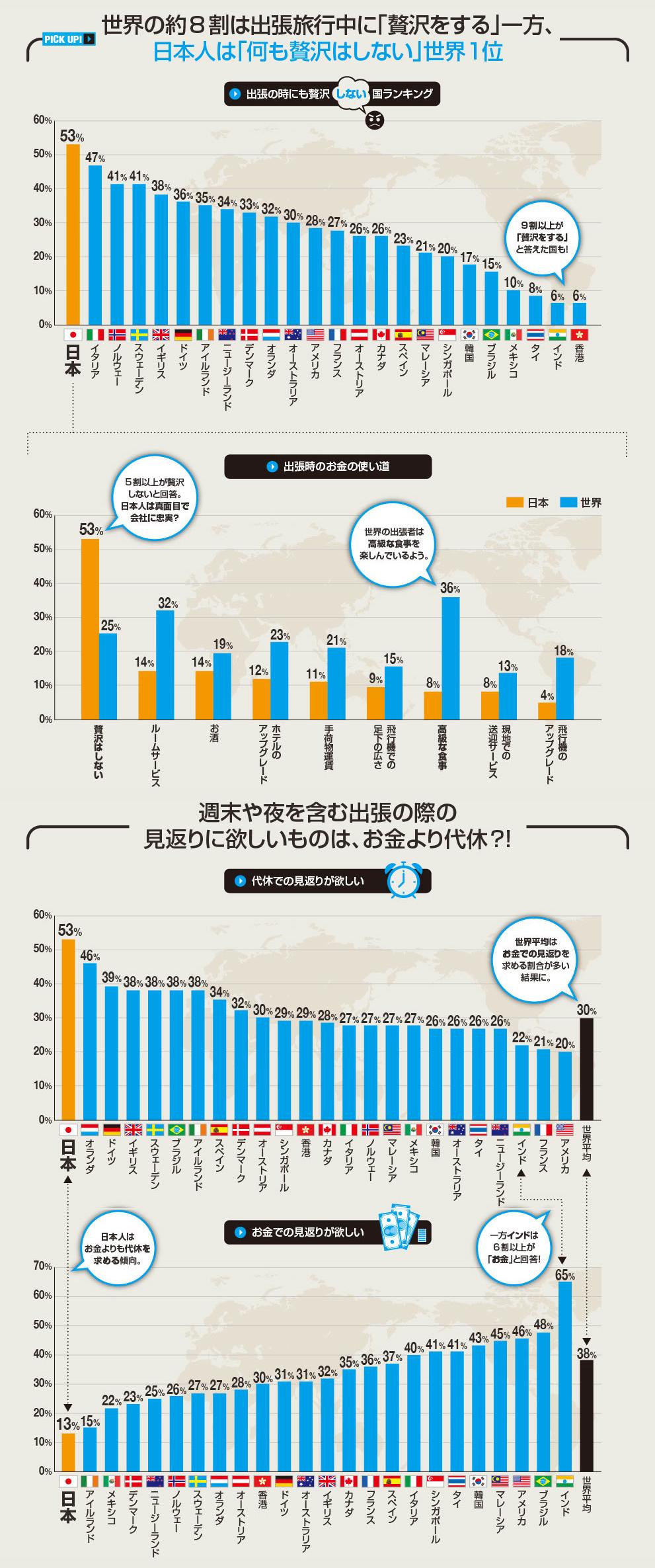 インフォグラフィック:出張中日本人は贅沢をしない。世界一真面目な日本人を垣間見る
