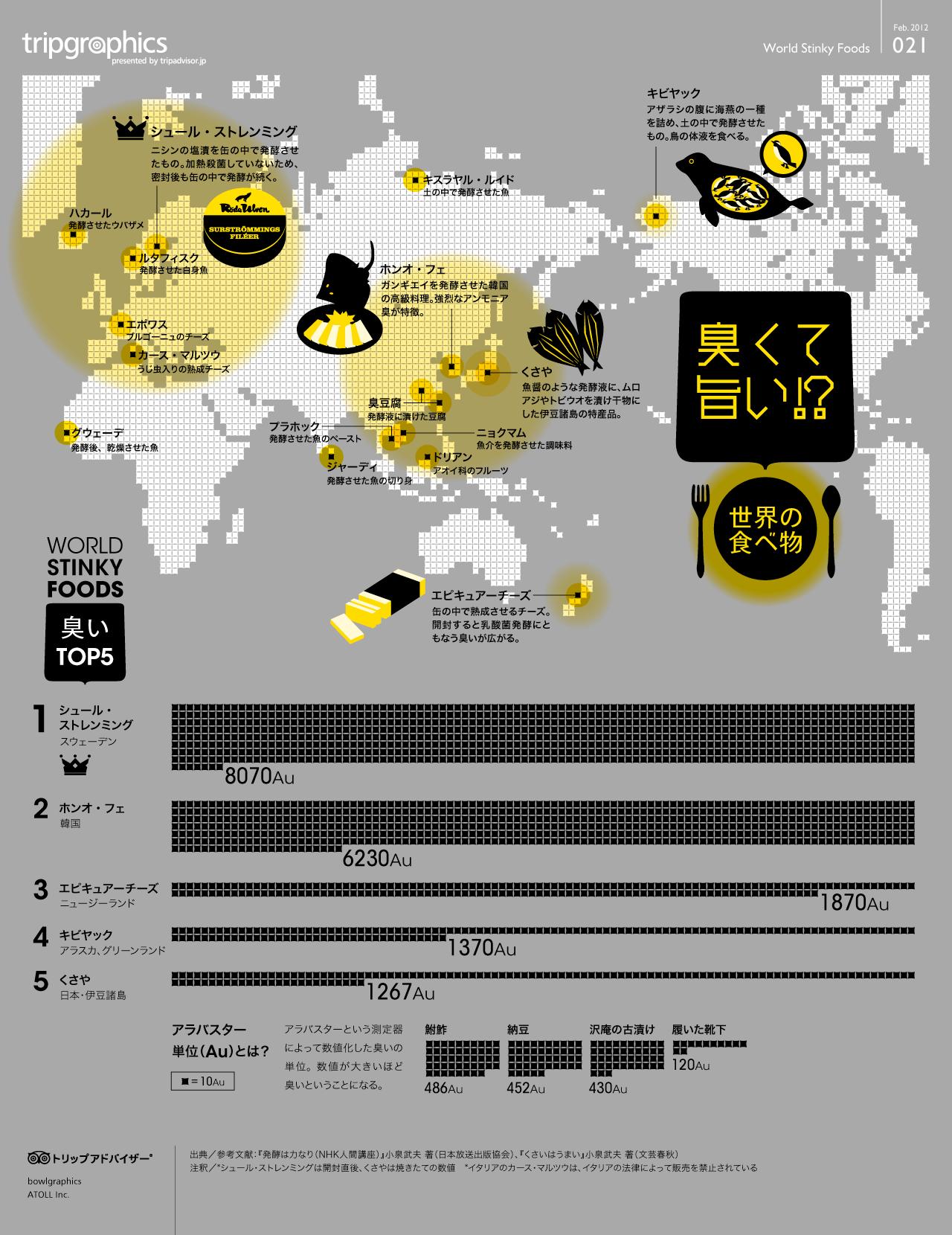 インフォグラフィック:地球上の臭い食べ物ランキング。世界最強臭の〇〇は納豆の19倍