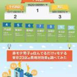 東京23区のモテルエリアの調査