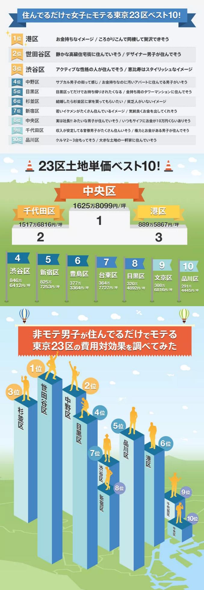インフォグラフィック:東京23区モテるエリアランキング。引越すだけでモテ男