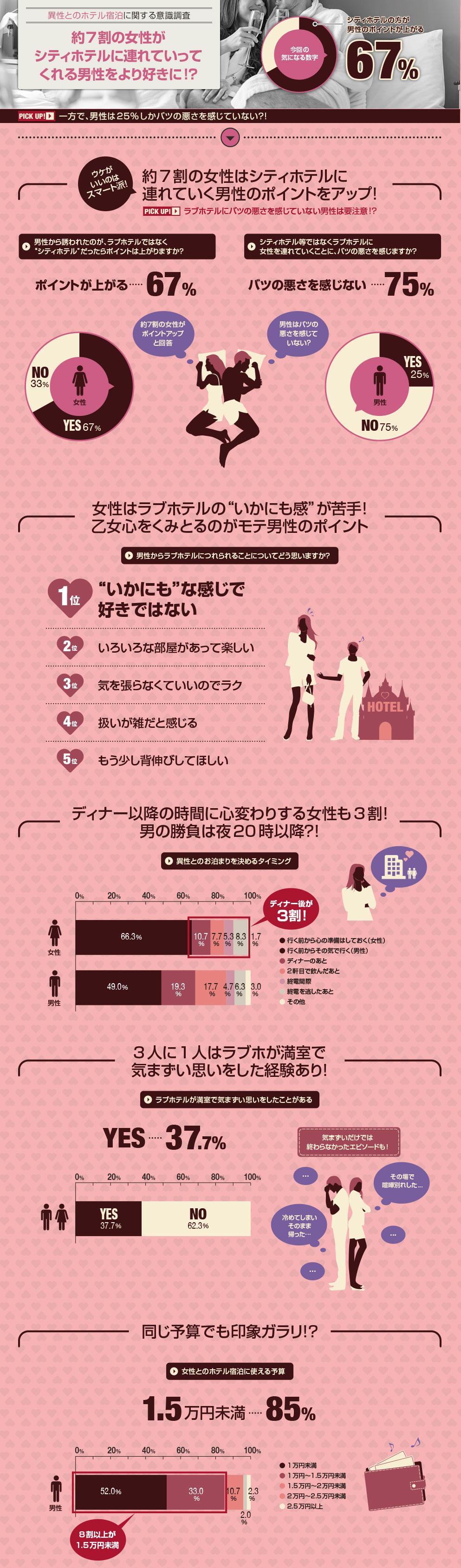 インフォグラフィック:ラブホテルを嫌う女性の理由。全男子は「乙女心」を理解せよ
