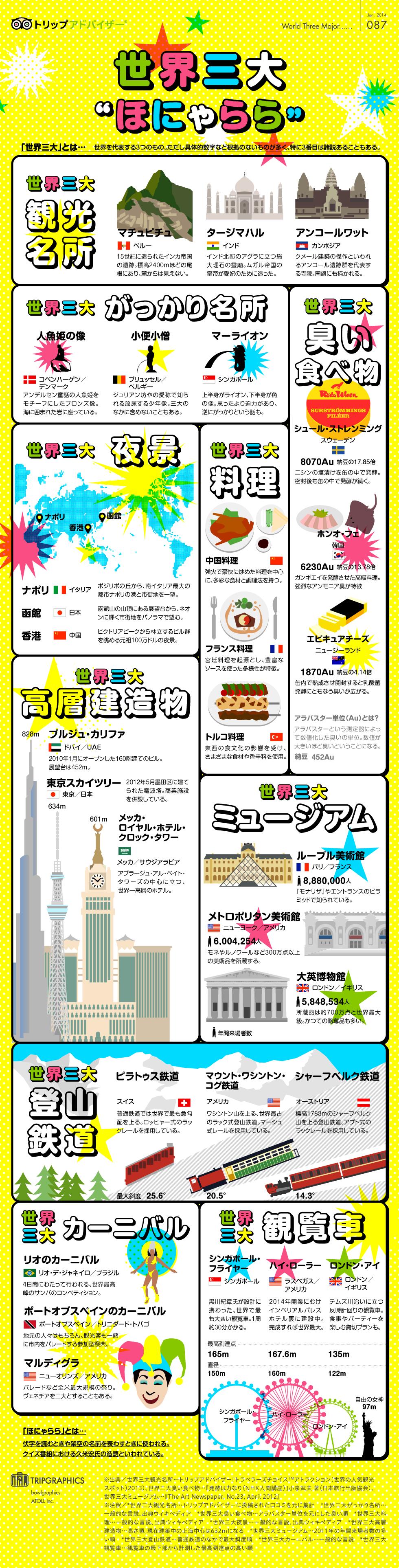 インフォグラフィック:世界三大珍味など世界三大○○特集。食べ物や名所、祭りなど