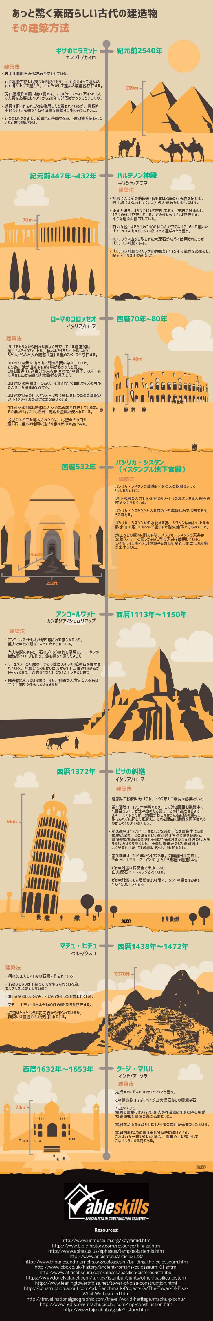 インフォグラフィック:人類史上最高の建築物7選。造り方が今だに不明な建造物