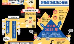 労働者派遣法2015の改正案