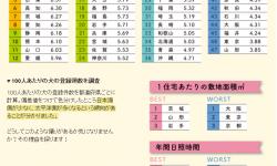 最も犬好きな都道府県ランキング