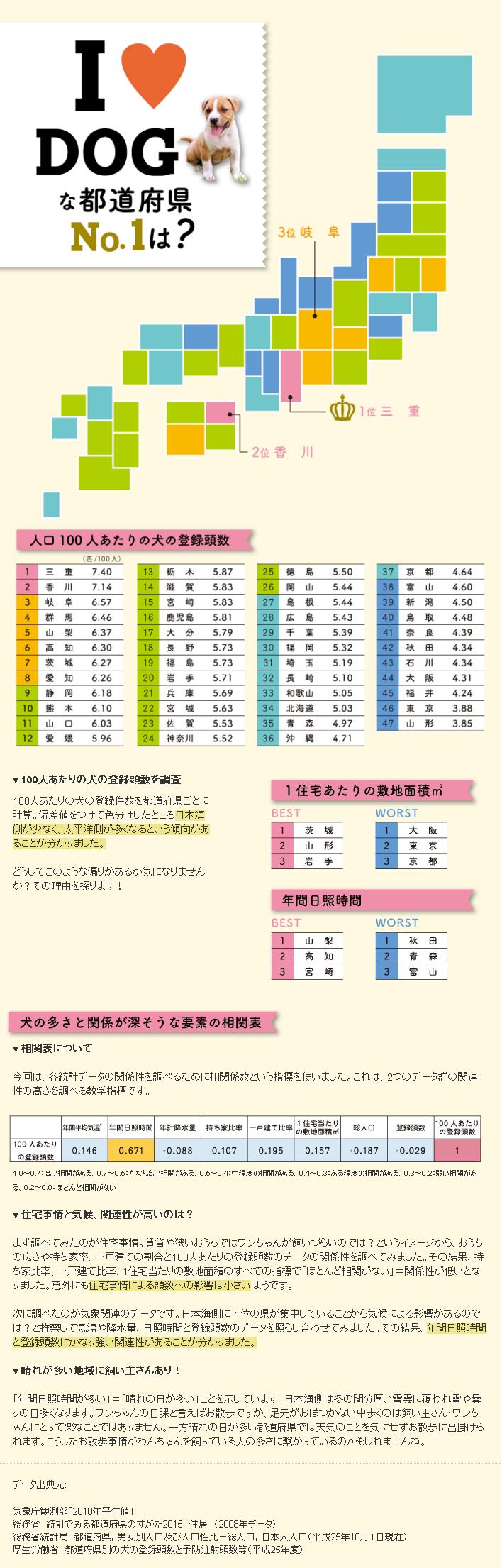インフォグラフィック:日本一飼い犬率が高い都道府県は?犬と天気(日照時間)の関係