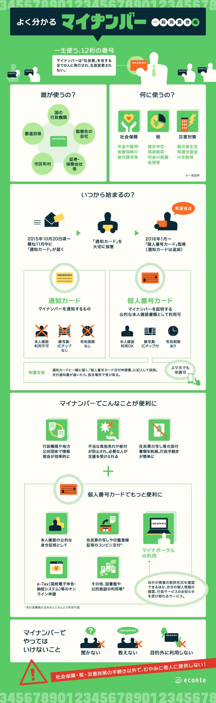 インフォグラフィック:マイナンバー制度の目的とメリット。住基ネットとの違いは?
