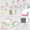 紀元前から現代までの文房具
