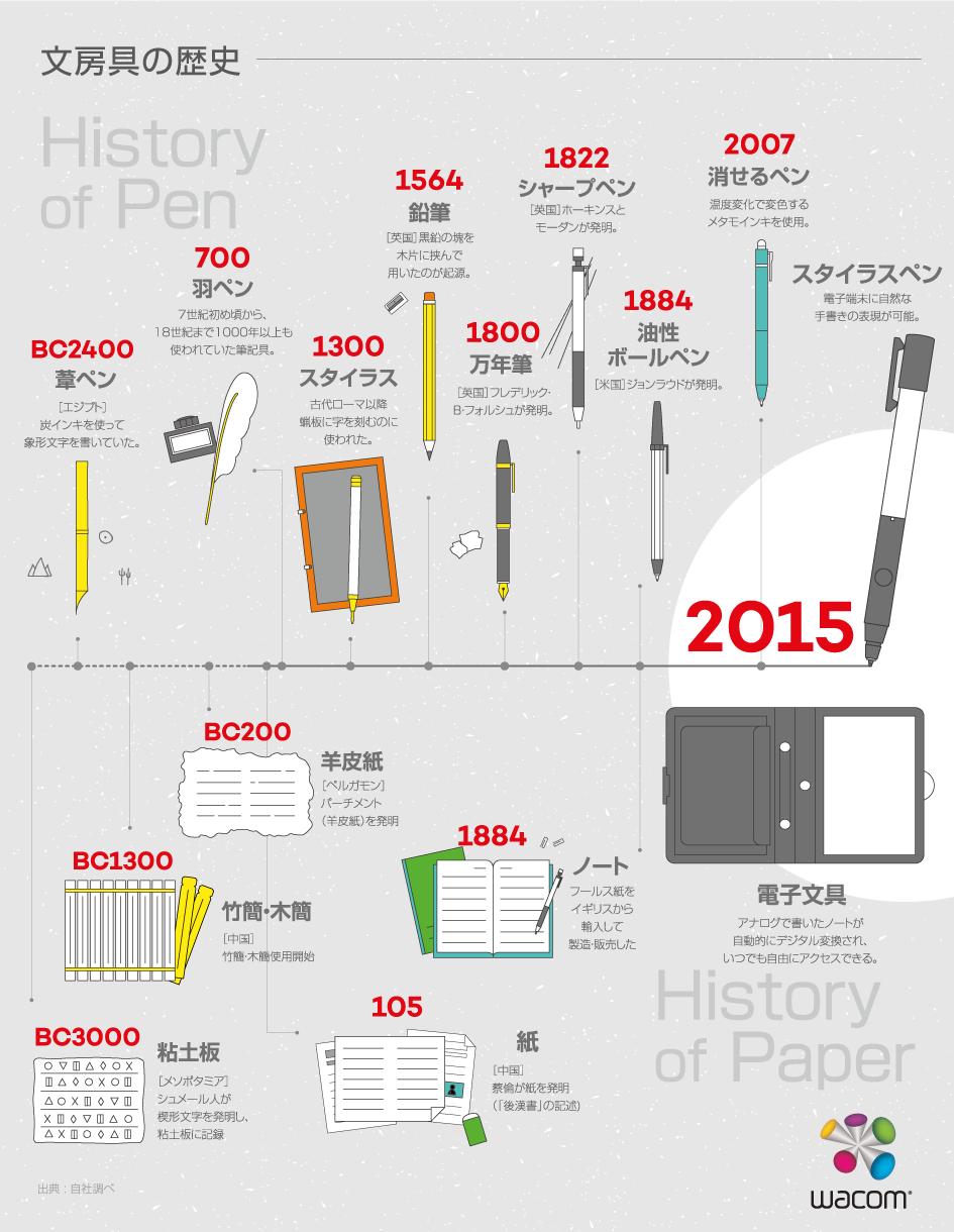 インフォグラフィック:ペンとノートは紀元前生まれ。思い出のジャポニカ学習帳はいつ生まれ?