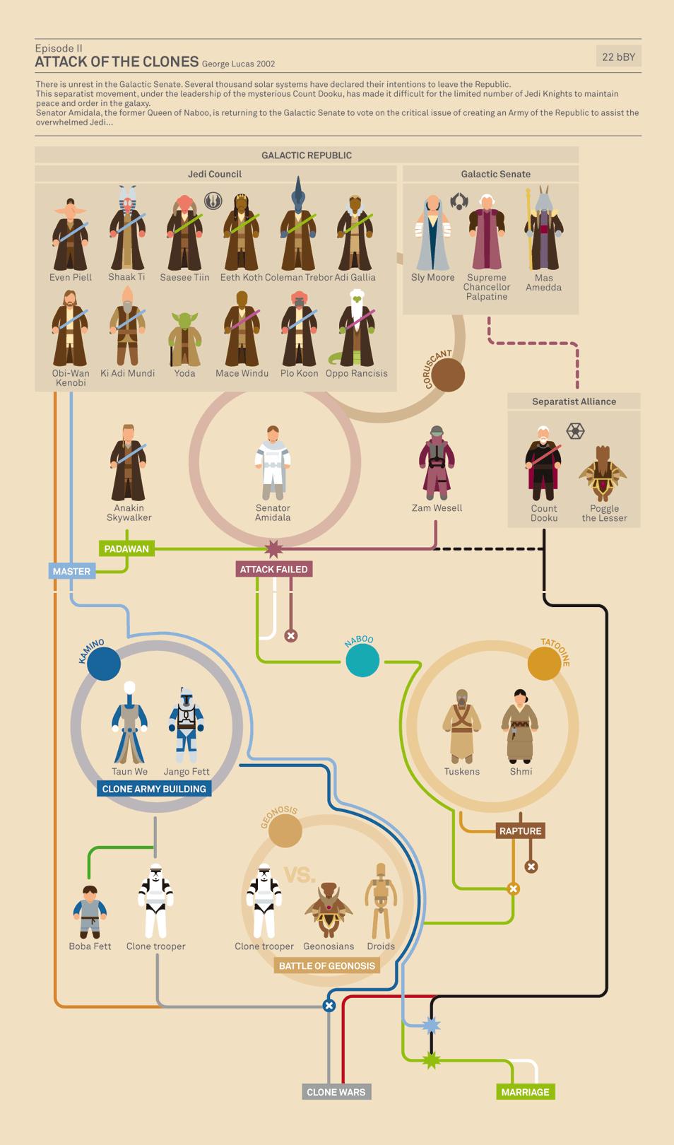 インフォグラフィック:スター・ウォーズ エピソード2/クローンの攻撃<登場人物相関図>