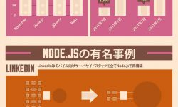 Node.jsの需要が急上昇中