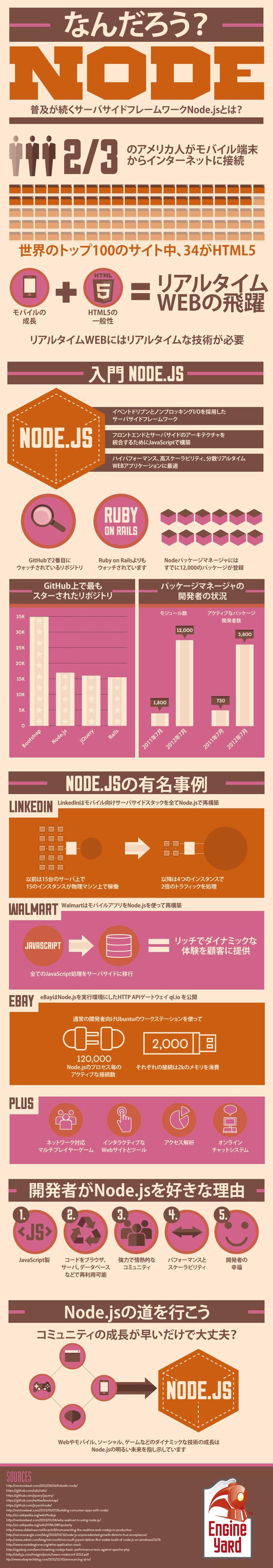 インフォグラフィック:Node.jsはサーバーサイド/フロントエンジニアの必須スキル