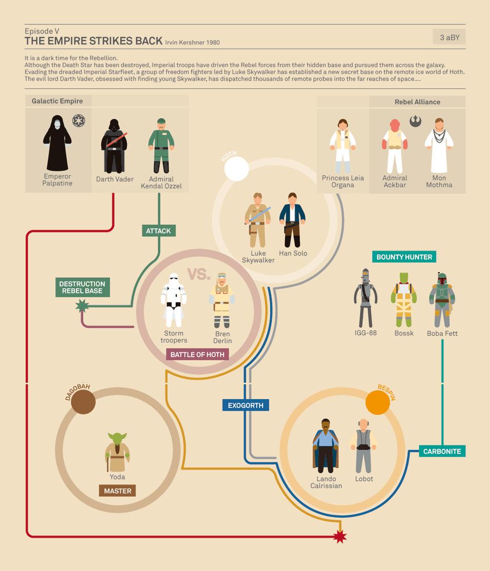 インフォグラフィック:スター・ウォーズ エピソード5/帝国の逆襲<登場人物相関図>