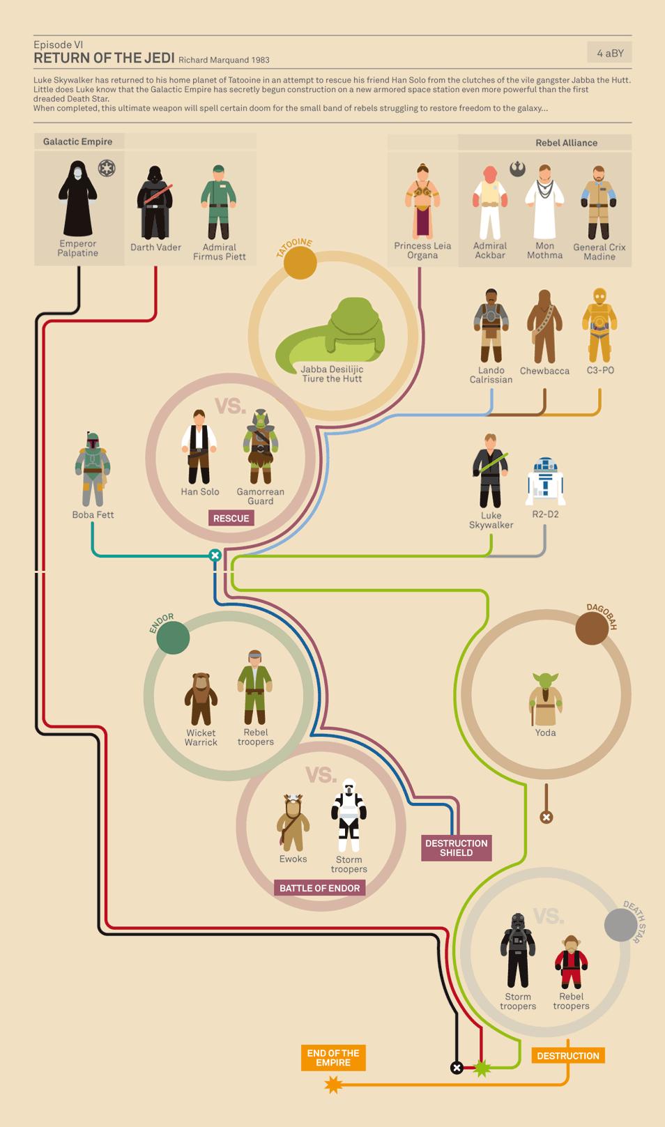 インフォグラフィック:スター・ウォーズ エピソード6/ジェダイの帰還<登場人物相関図>