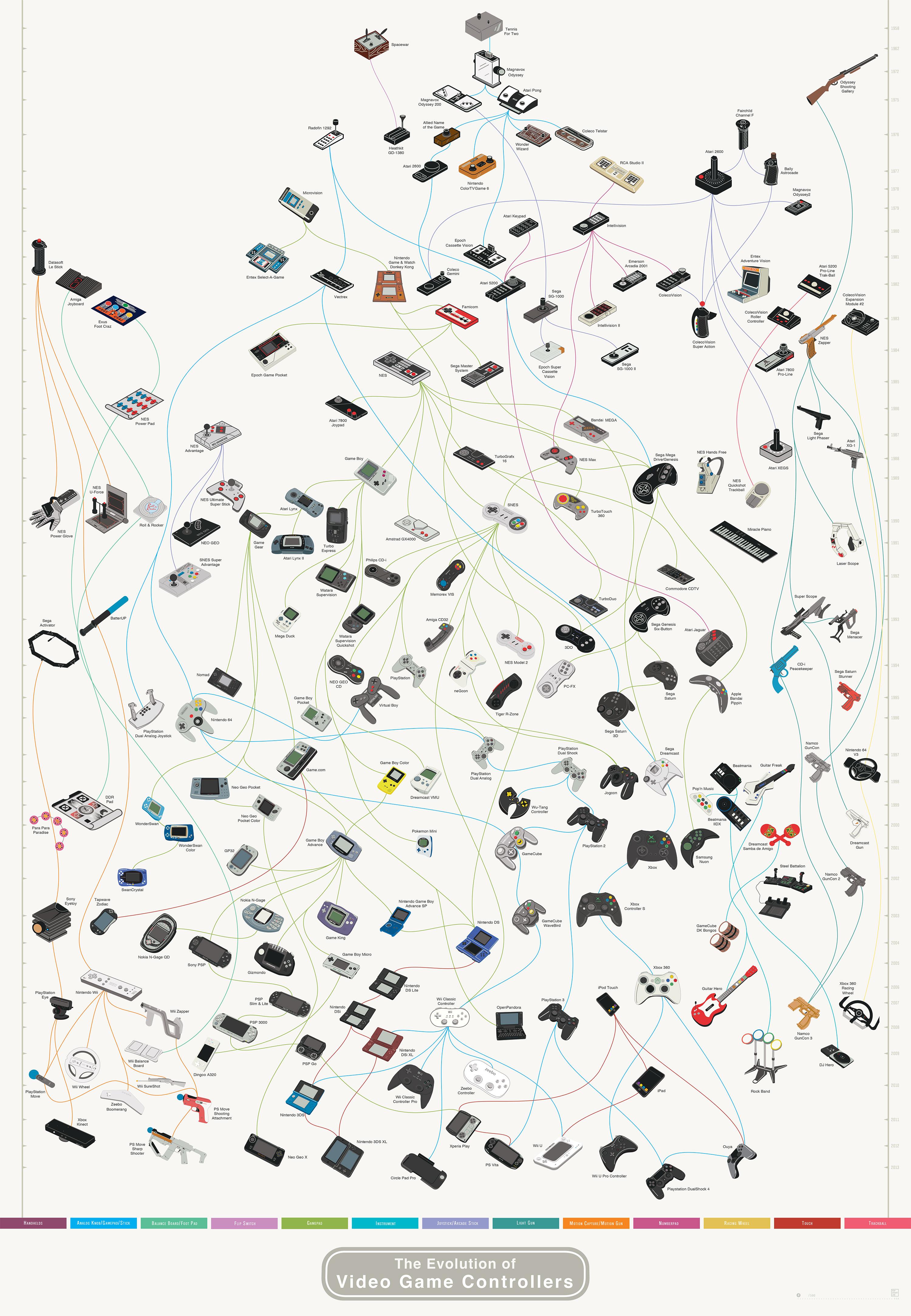 インフォグラフィック:ゲームコントローラーの進化と歴史。圧巻の191種類、13タイプに分類