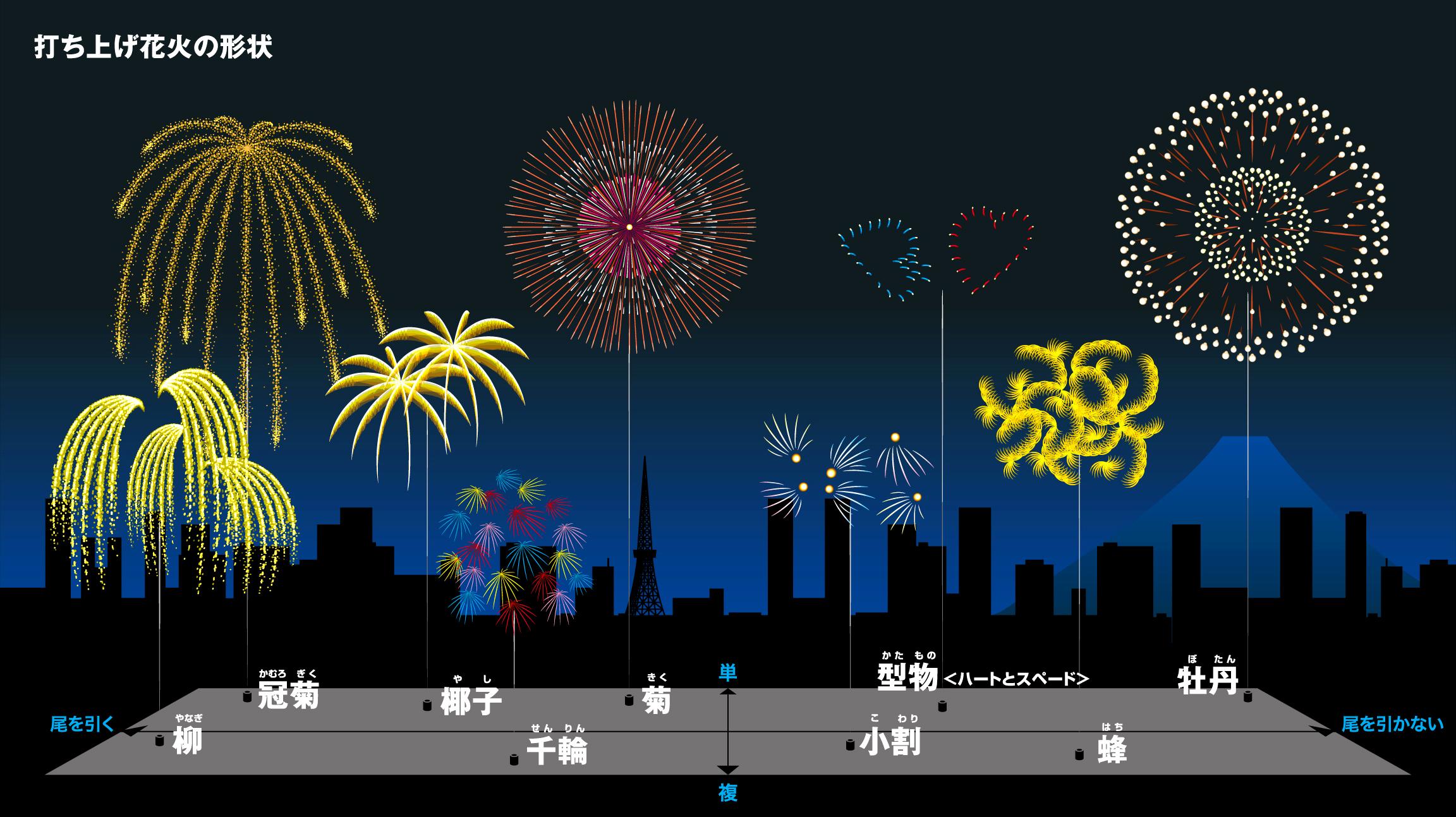 インフォグラフィック:打ち上げ花火9種類の形状と名前。あなたはどれが好き?