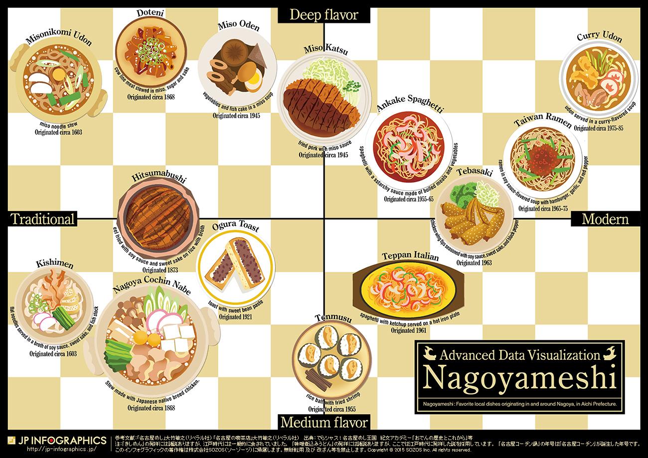 インフォグラフィック:名古屋めしおすすめ14種。ひつまぶし、台湾ラーメン、あんかけスパ
