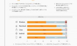 検索エンジンのデータから見えるユーザー(利用者)情報