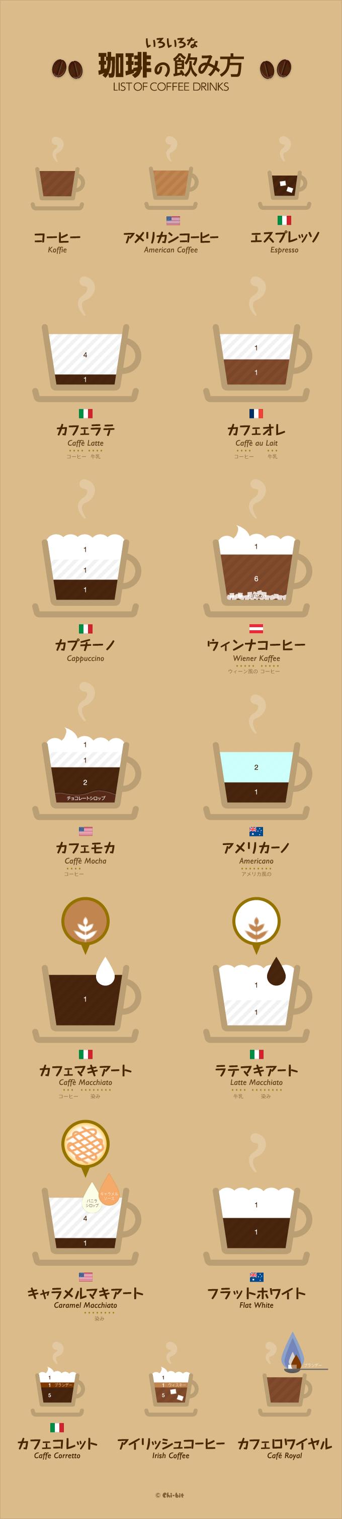 インフォグラフィック:コーヒーの起源はエチオピア。進化の過程で生まれたカプチーノ