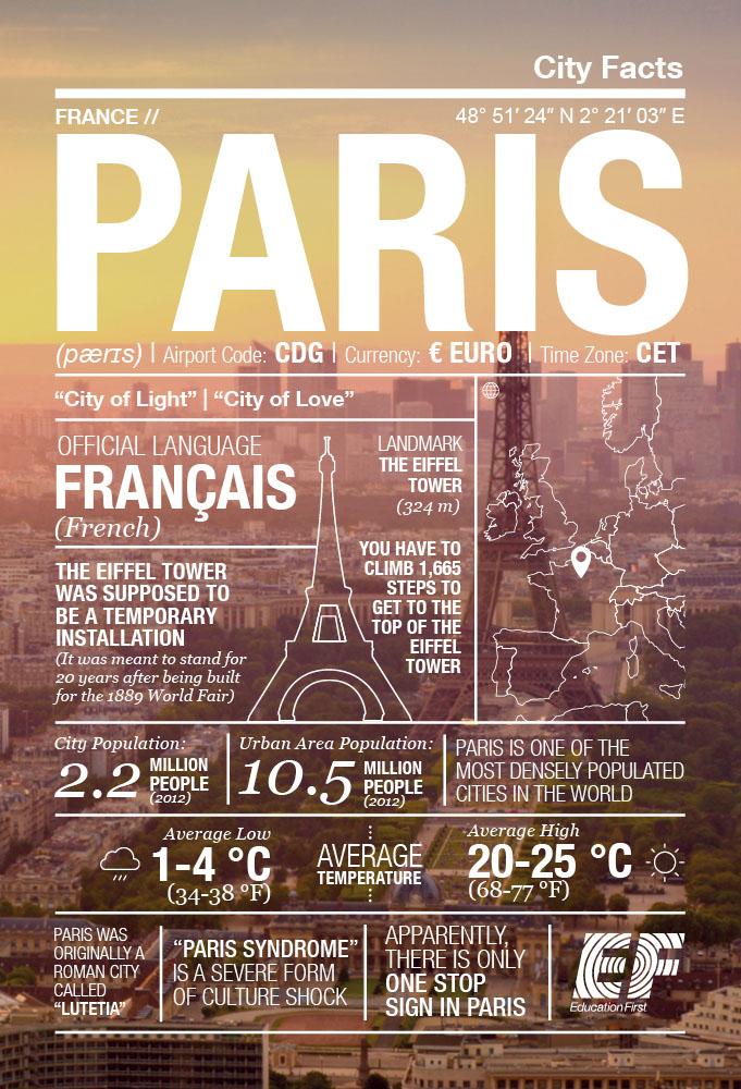 インフォグラフィック:パリに関する10個のトリビア。知られざるフランス事情