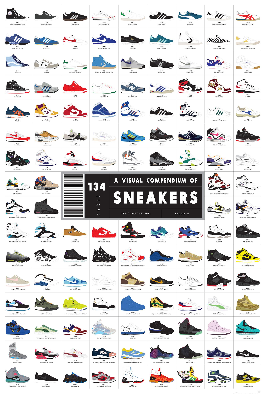 インフォグラフィック:人気スニーカーの歴史。流行りの靴をまとめた134足