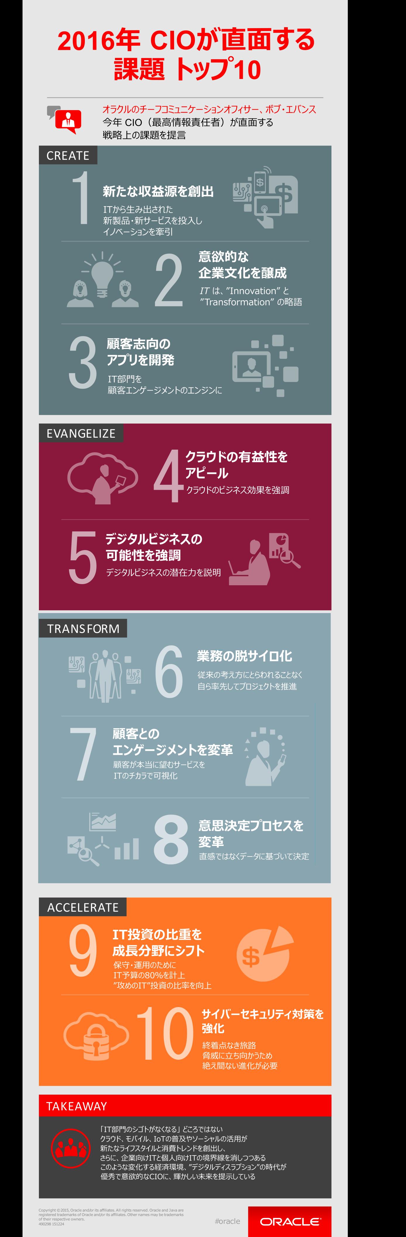 インフォグラフィック:CIOの役割は先を読む力。企業・個人間の格差社会が加速