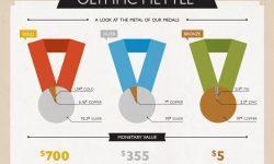 オリンピックメダルの素材と価値