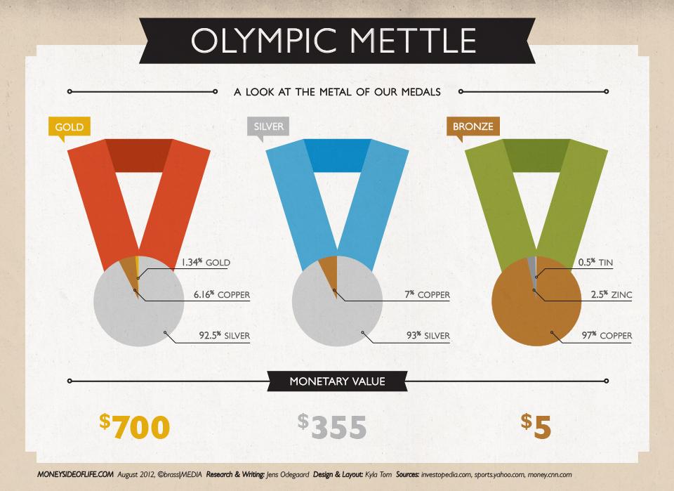 インフォグラフィック:金メダルの買取値段は約7万円。世界一の価値(名誉)は無限大