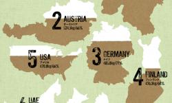 世界の一人当たりの紙消費量ランキング
