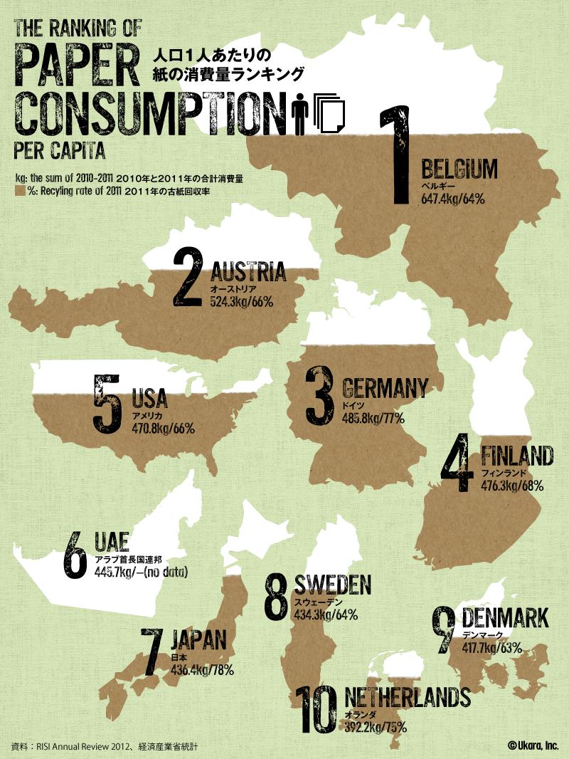 インフォグラフィック:世界で一番紙を使う国はどこ?日本の古紙回収率がスゴイ