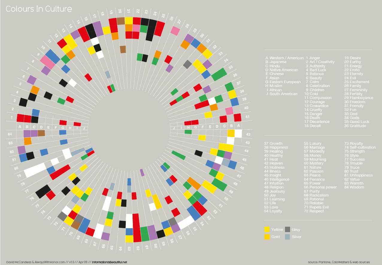 インフォグラフィック:国によって色の見え方が変わる3つの理由!答えの一つは文化