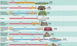 日本の世界遺産19ヶ所へのアクセス時間とアクセス方法
