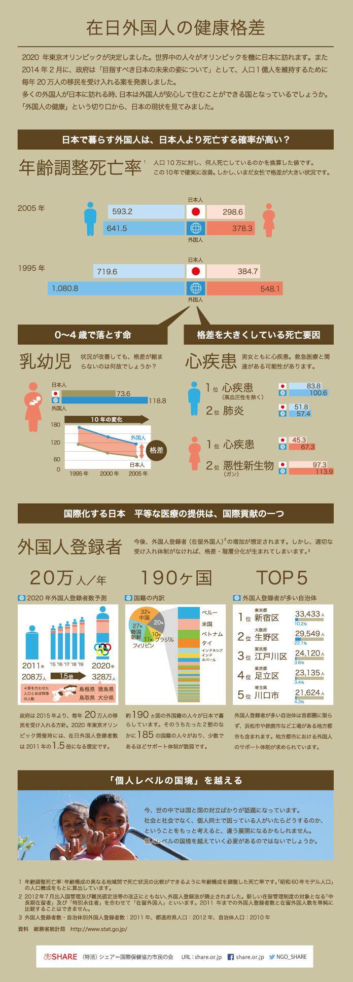 インフォグラフィック:日本移民受け入れ毎年20万人。その前に在日外国人の社会問題改善を