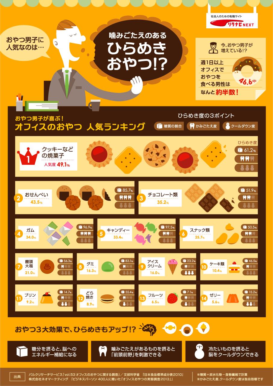 インフォグラフィック:オフィスのお菓子人気ランキング。オフィスグリコ利用者は7割が男性